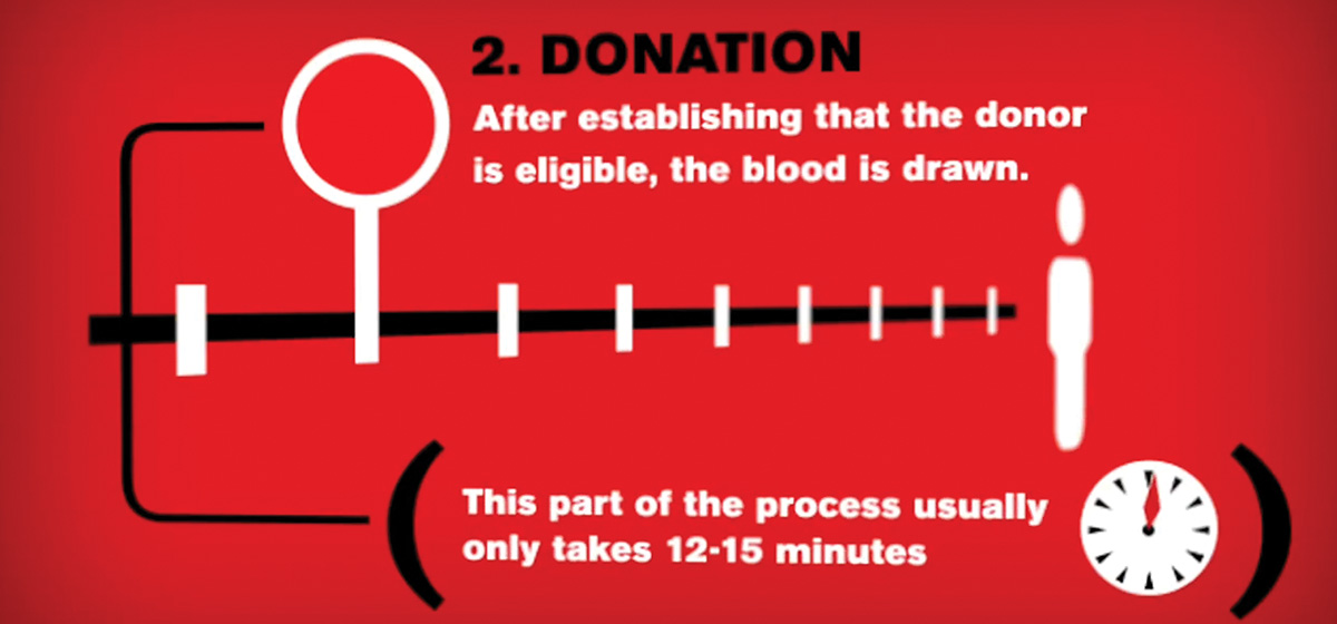 the process of donating blood
