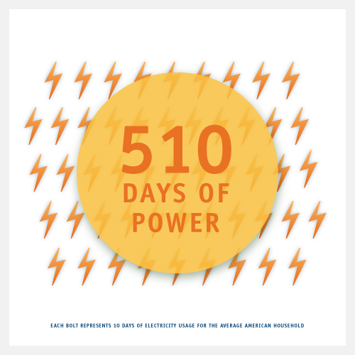Rule29 saved about 510 days of power by using post-consumer recycled content paper