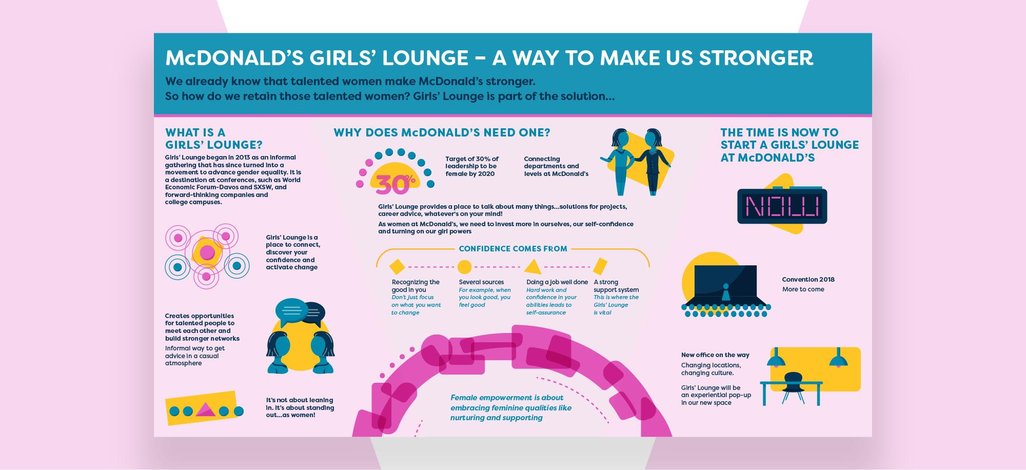 Girls Lounge Infographic