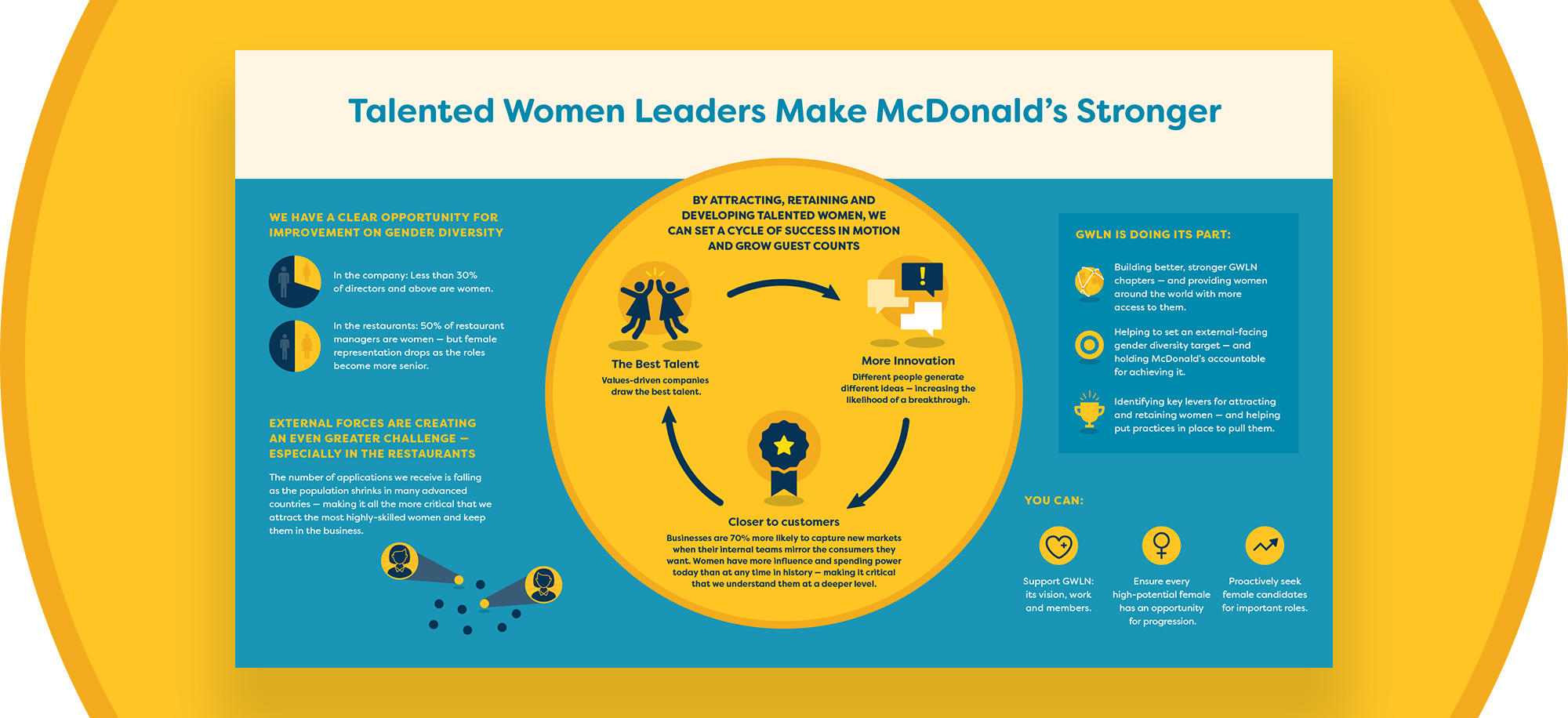Talented Women Infographic